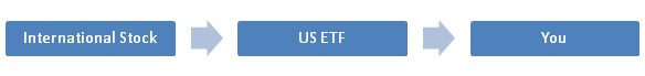 International stock to US ETF to you