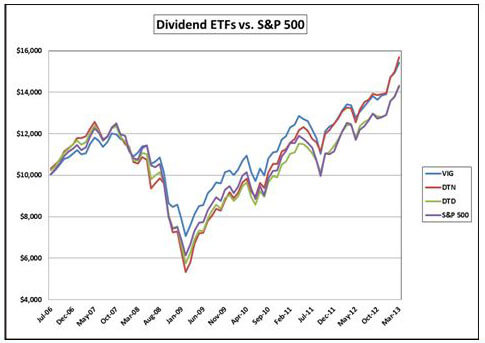 Dividend ETFs vs S&P 500