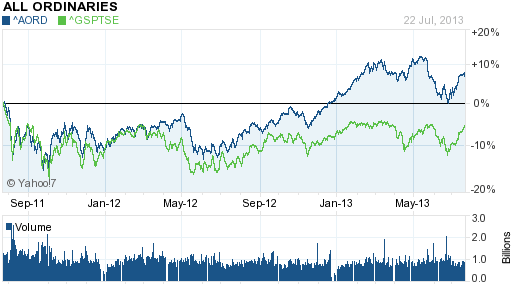 2 Year comparison: Australian All Ordinaries vs. TSX Composite.