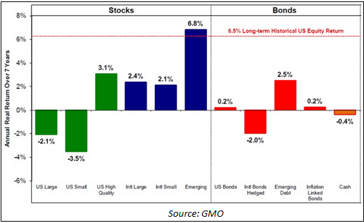 GMO Global Emerging Markets
