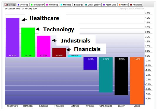 Chart 3. Worst performing sectors.