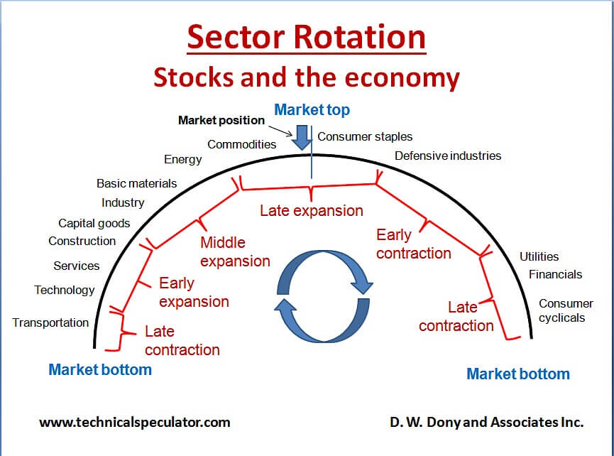 Pic 1. Late expansion stage of the economy cycle.