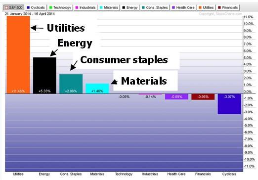 Chart 2. Top performing sectors.