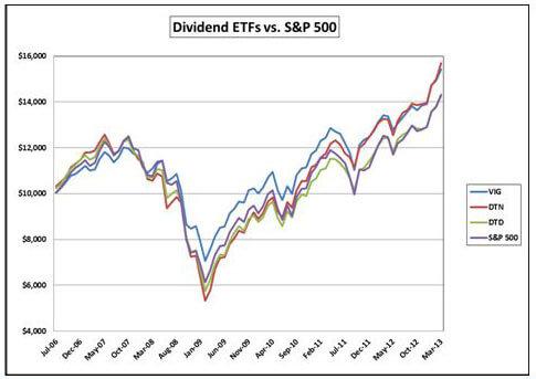 Dividend ETFs vs S&P 500